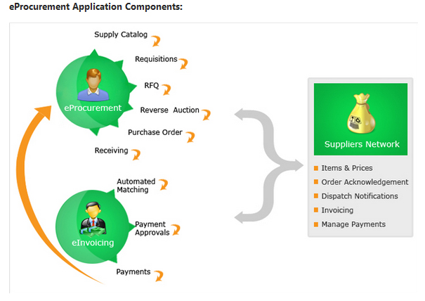 SutiProcure Software - Application components
