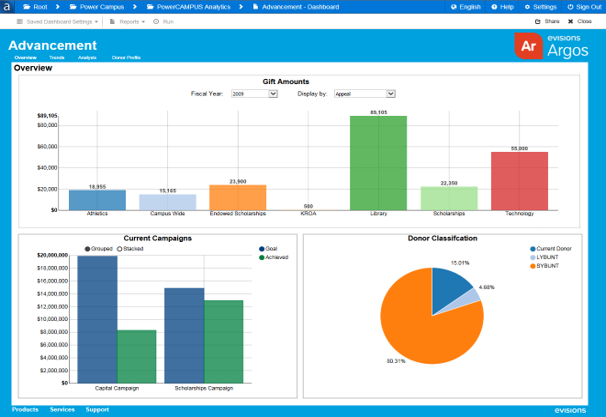Argos screenshot: The Interactive Charts feature combines multiple data sources with dynamic real time dashboard creation