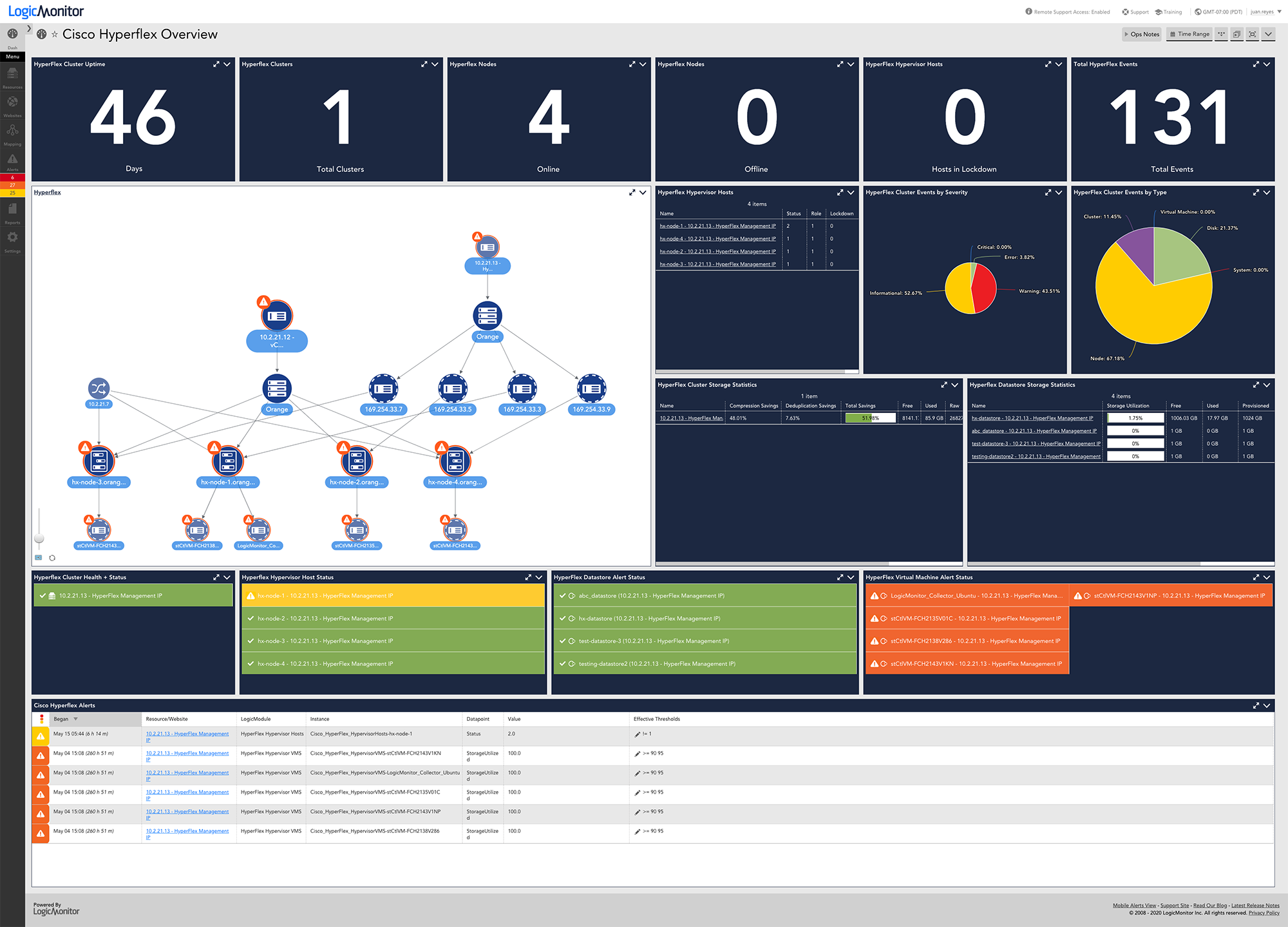 Cisco Overview Dashboard
