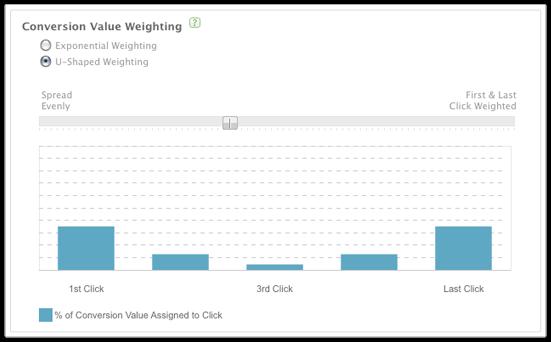 Optimize spend across multiple channels