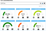 Captura de pantalla de KPI Fire: The KPI dashboard helps users to track their key performance indicators
