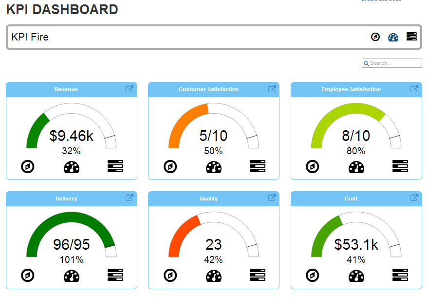 The KPI dashboard helps users to track their key performance indicators