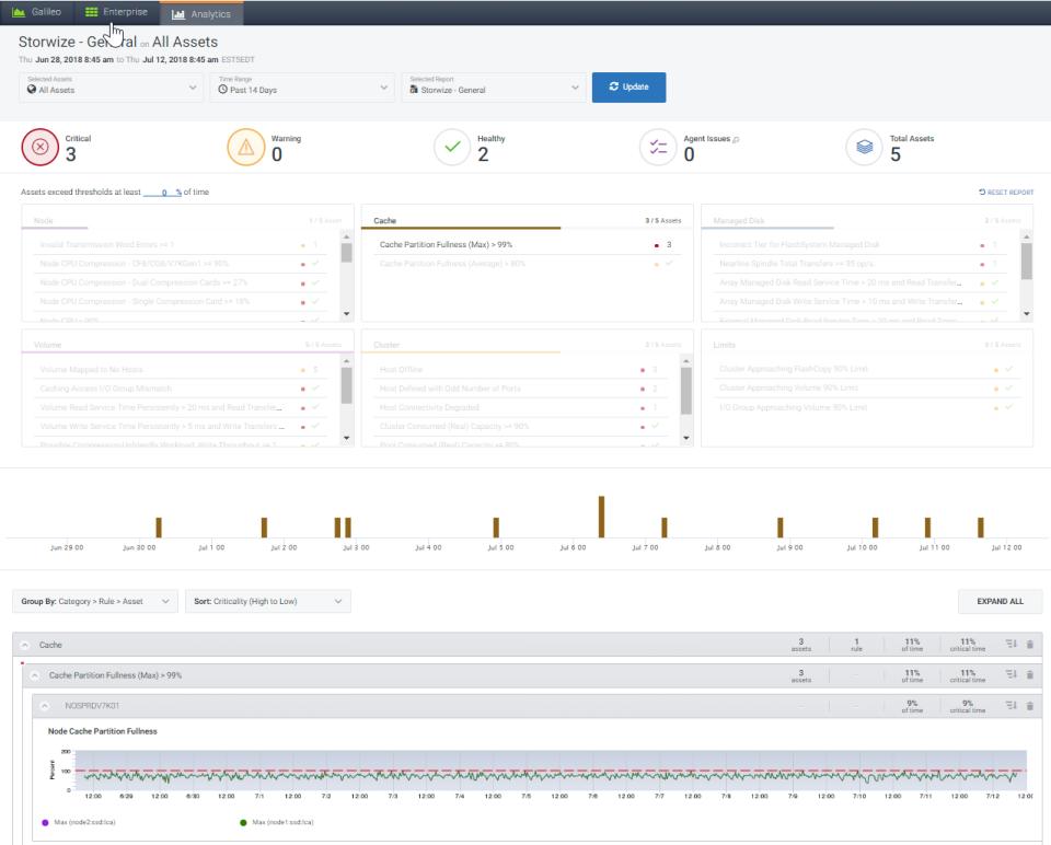 Galileo Performance Explorer asset reporting