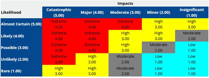 Predict360 Software - Impact report