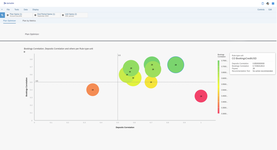 SAP Commissions plan optimizer