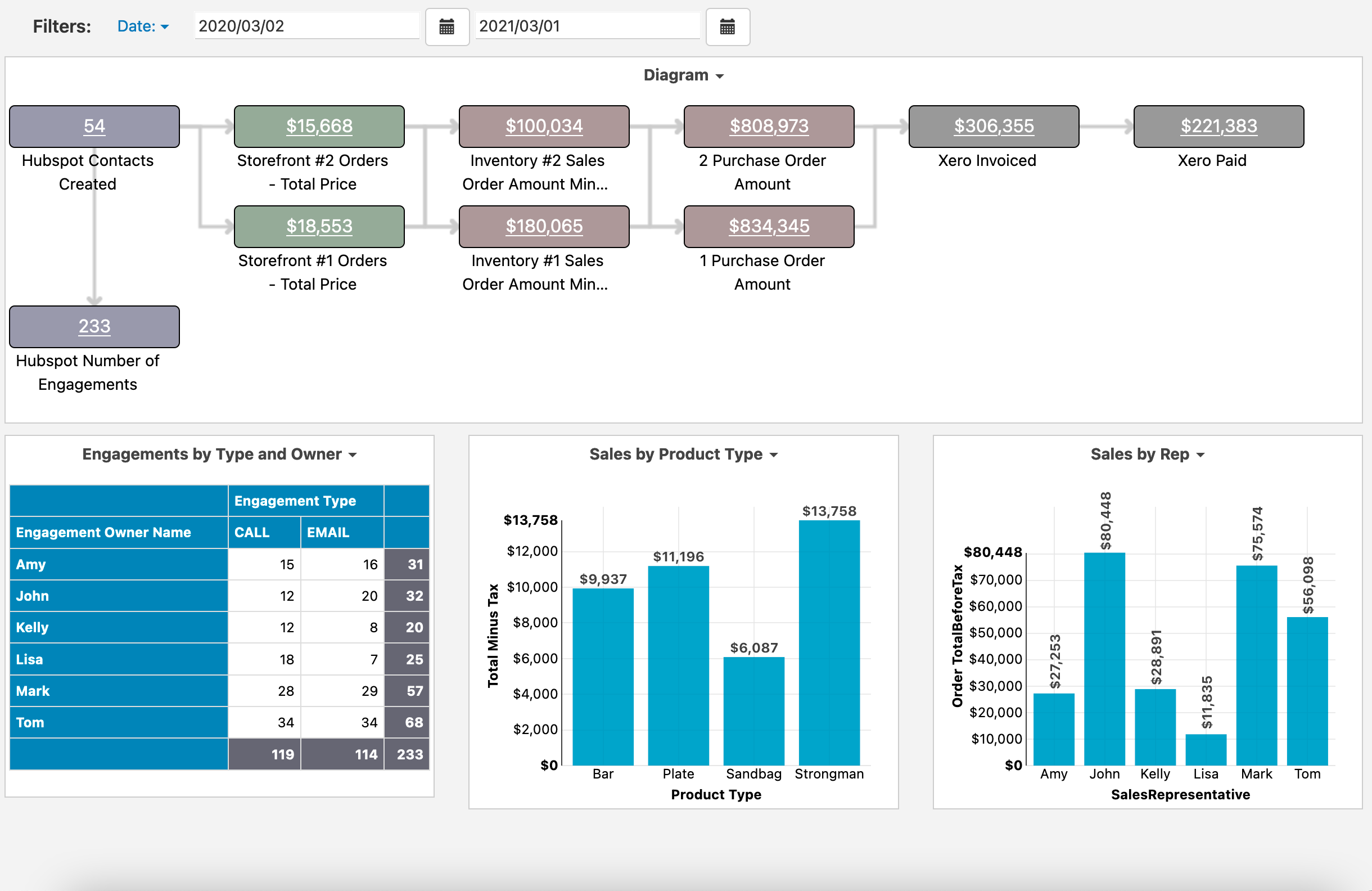 Easy Insight Software - Auto generate dashboards covering multiple systems. Track orders through CRM, e-commerce, inventory, shipping, and accounting. Validate SKUs, customers, and invoices across multiple systems.