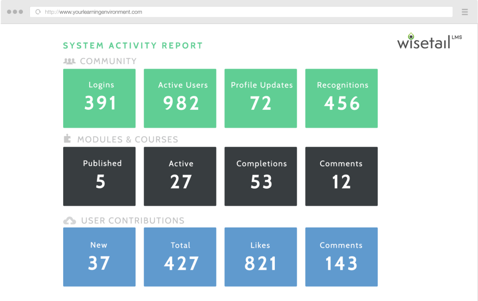 Wisetail LMS reports on all system activity, including learning progression, user contributions, logins, and more