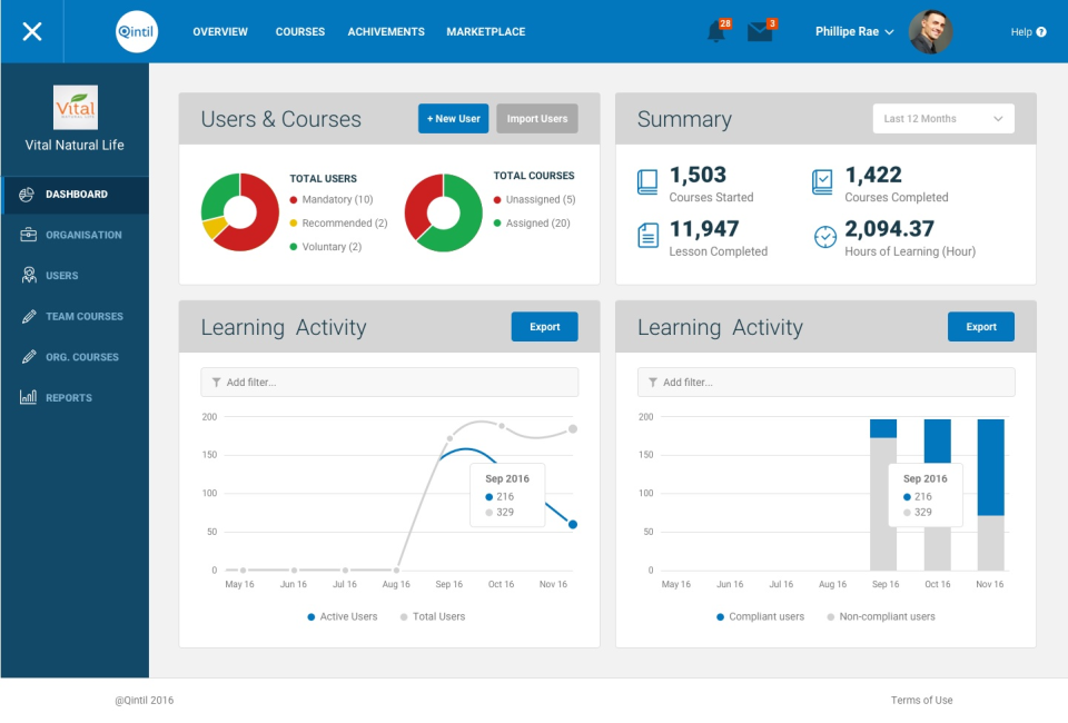The admin dashboard provides at a glance information about learners