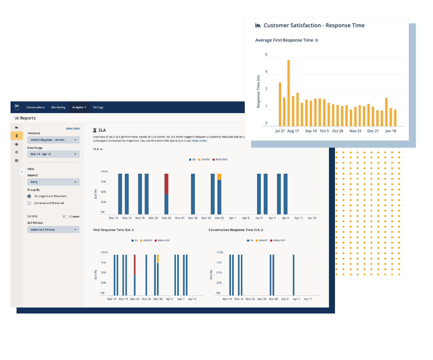 Reporting - Monitor performance in real-time with analytics on the metrics that matter most to you (CSAT, SLA, CES, agent and cost efficiency)