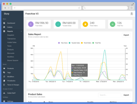 Track business performance with sales reports