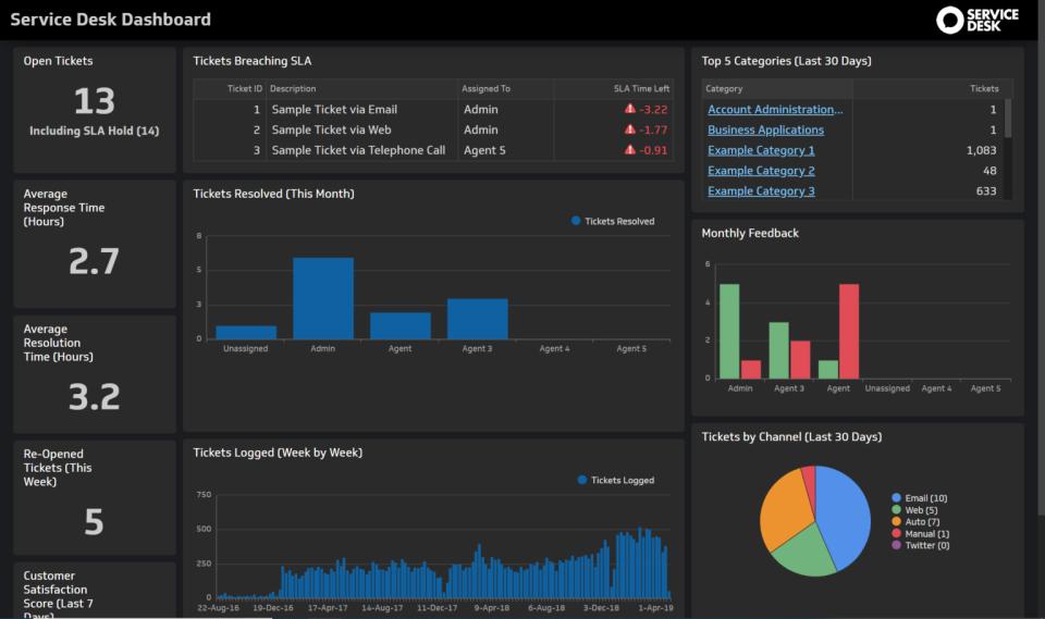 Halo Service Desk screenshot: Halo Service Desk analytics dashboard