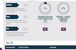 Connect TCM screenshot: Connect TCM showing multiple campaign management