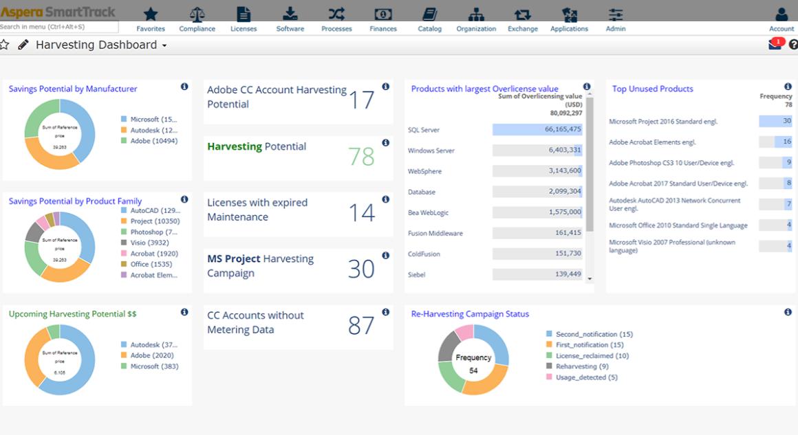 USU Software Asset Management Harvesting Dashboard