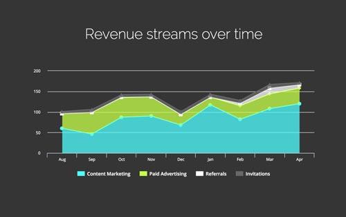 Slidebean Software - Charts