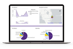 Modernizing Medicine screenshot: Gain valuable insight with administrative analytics in our Analytics platform.