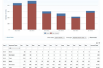 Analytics SEO screenshot: Clear dynamic charts with easy options to filter and export