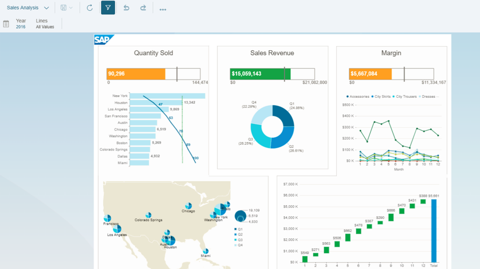 SAP BusinessObjects reporting dashboard