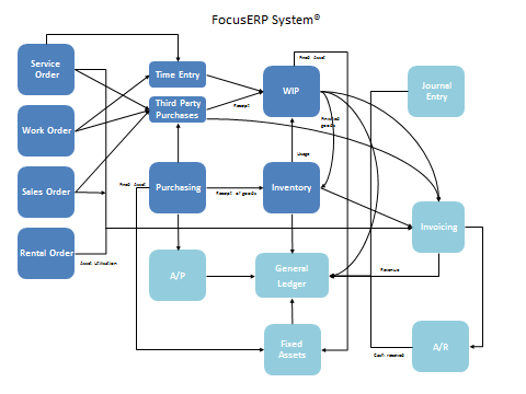 Focus ERP Software - Manage Operations