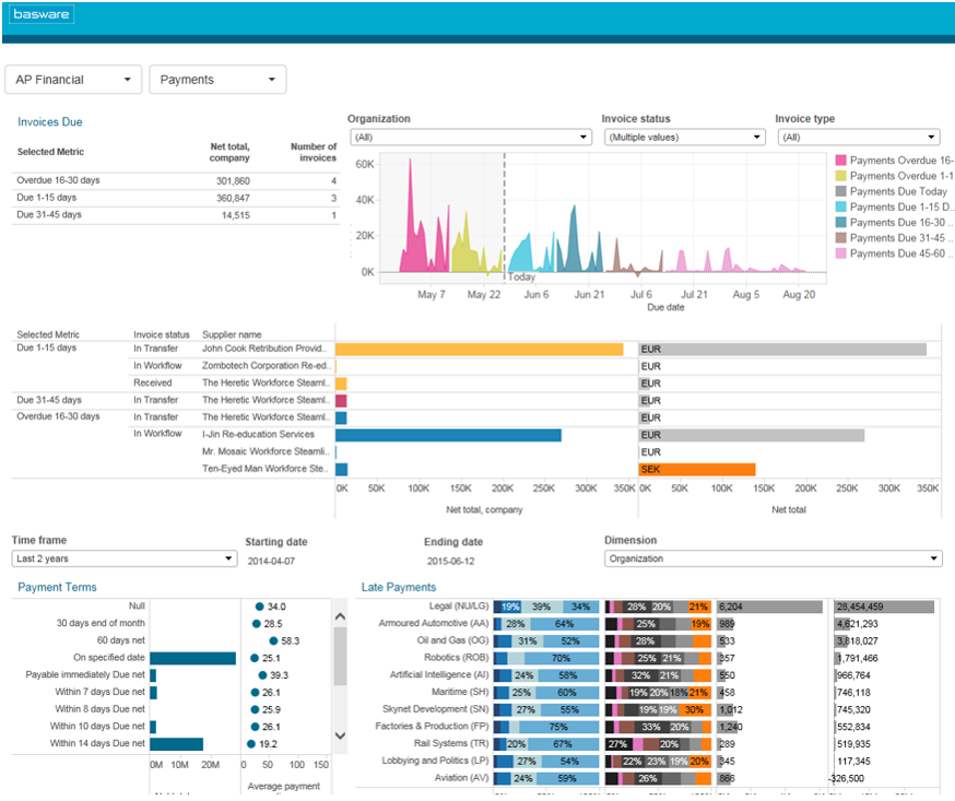 Users can drill down into data on working capital, cash flow, and operational performance metrics in Basware's analytics for financial leaders