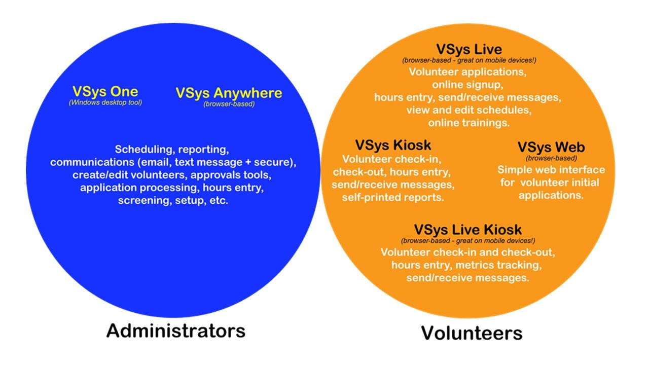 VSys One Software - VSys Product Family