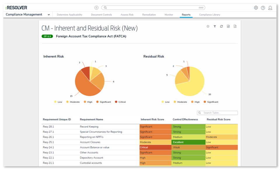 Resolver inherent and residual risk reports