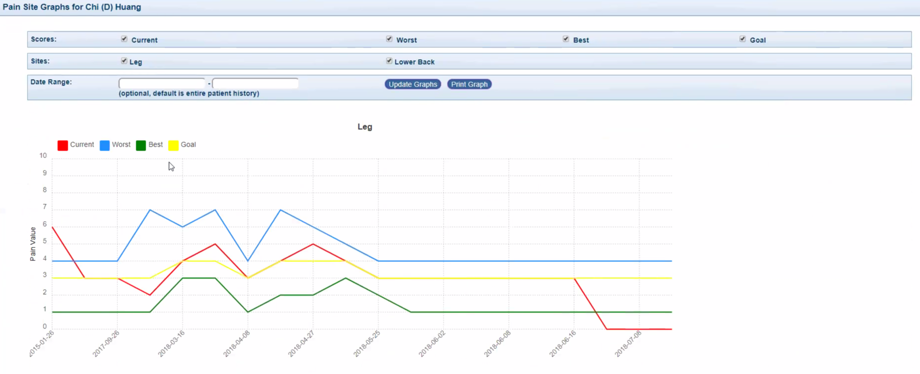 Easy to monitor patient trending graphs