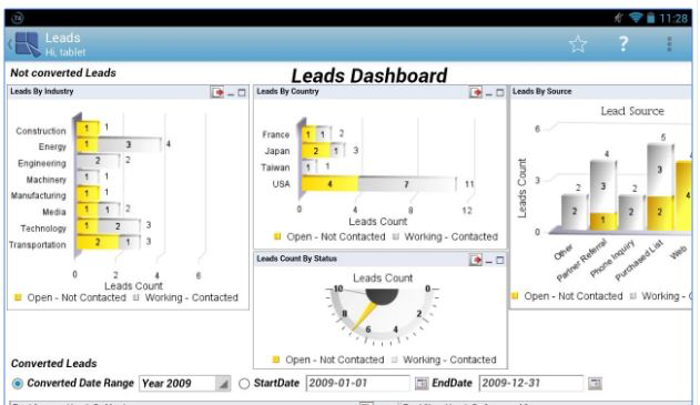 A Leads Dashboard shows leads by industry, country and source