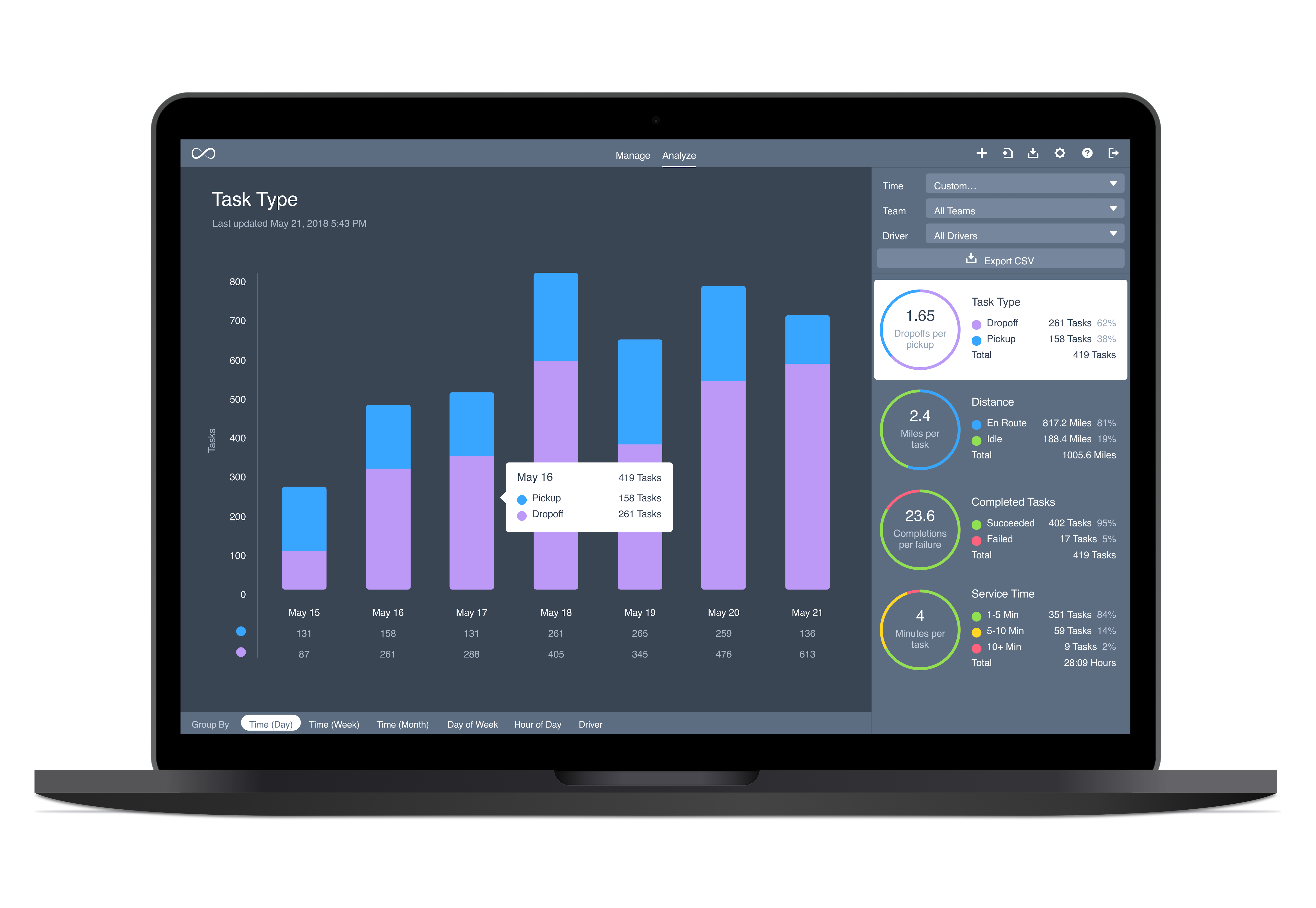 Onfleet screenshot: Onfleet's comprehensive analytics dashboard allows you to track performance of your drivers and discover key insights.