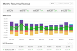 Captura de tela do Chargify: View analytics on monthly recurring revenue