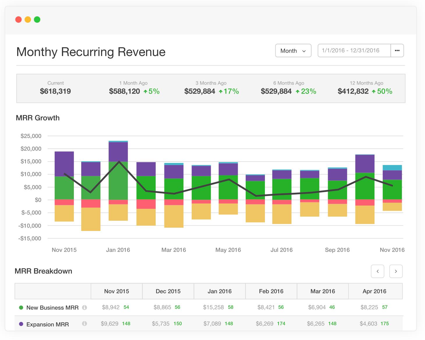 View analytics on monthly recurring revenue