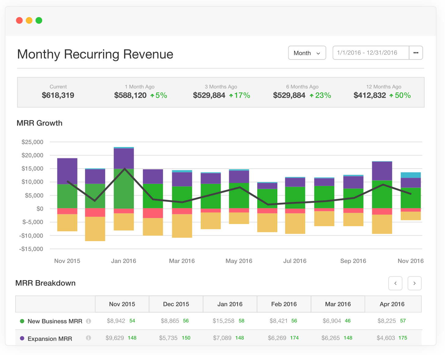Chargify screenshot: View analytics on monthly recurring revenue