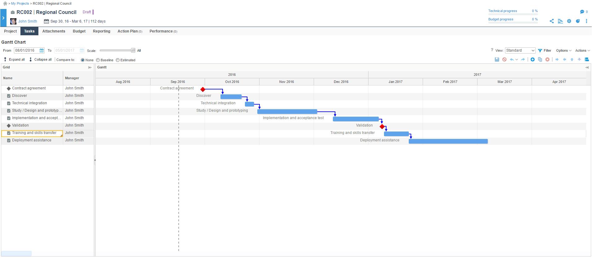 Planisware Orchestra Software - Gantt chart