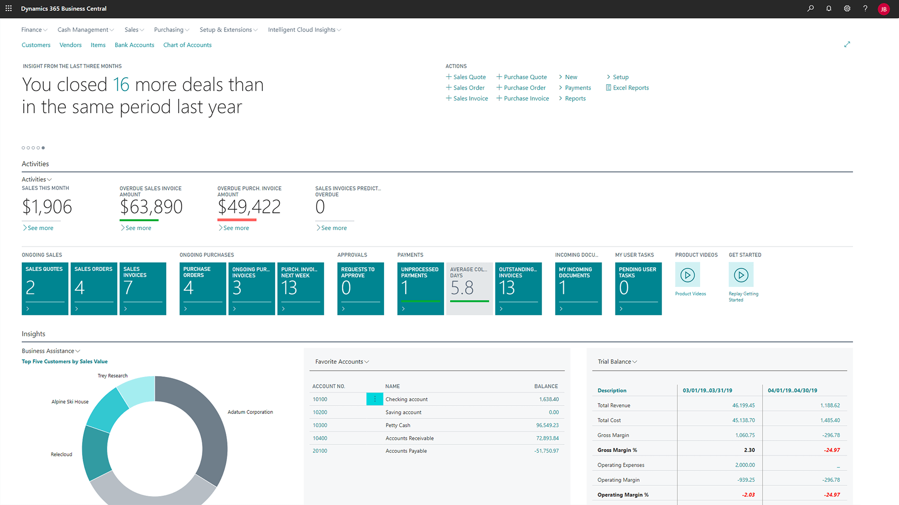 Microsoft Dynamics 365 Business Central insights