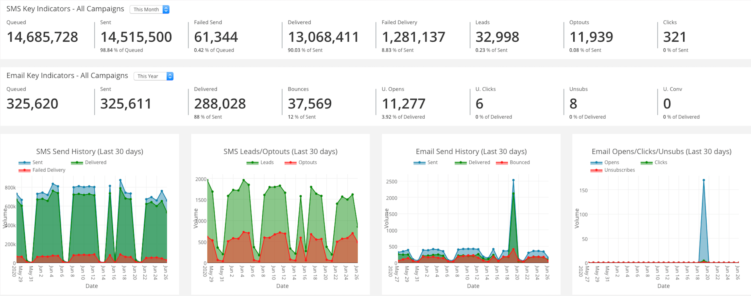 Leadify Software - Leadify SMS and Email Marketing Dashboard