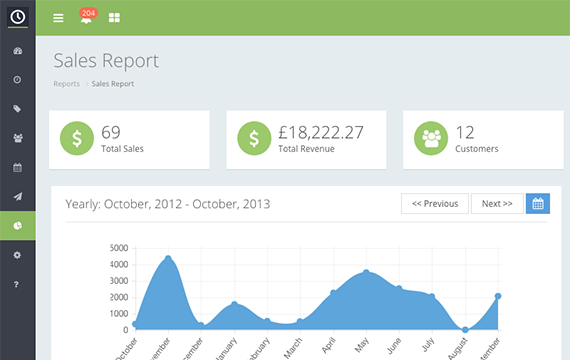 Real-time reporting provides insight into sales figures and total revenue