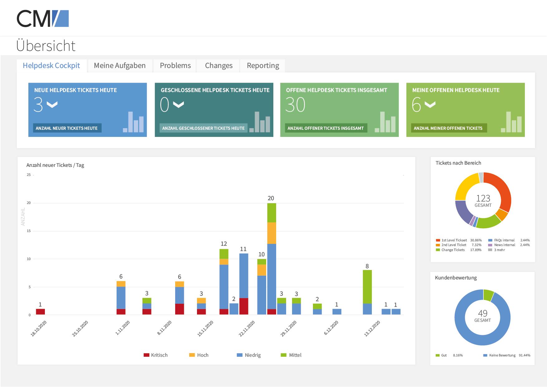 Consol CM/Helpdesk Software - 2