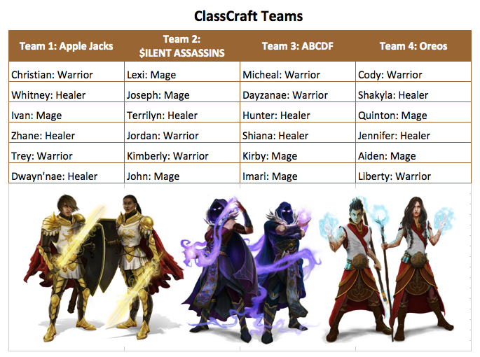 Classcraft teams