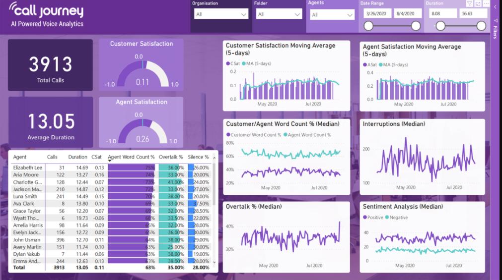 VoiceAI analytics
