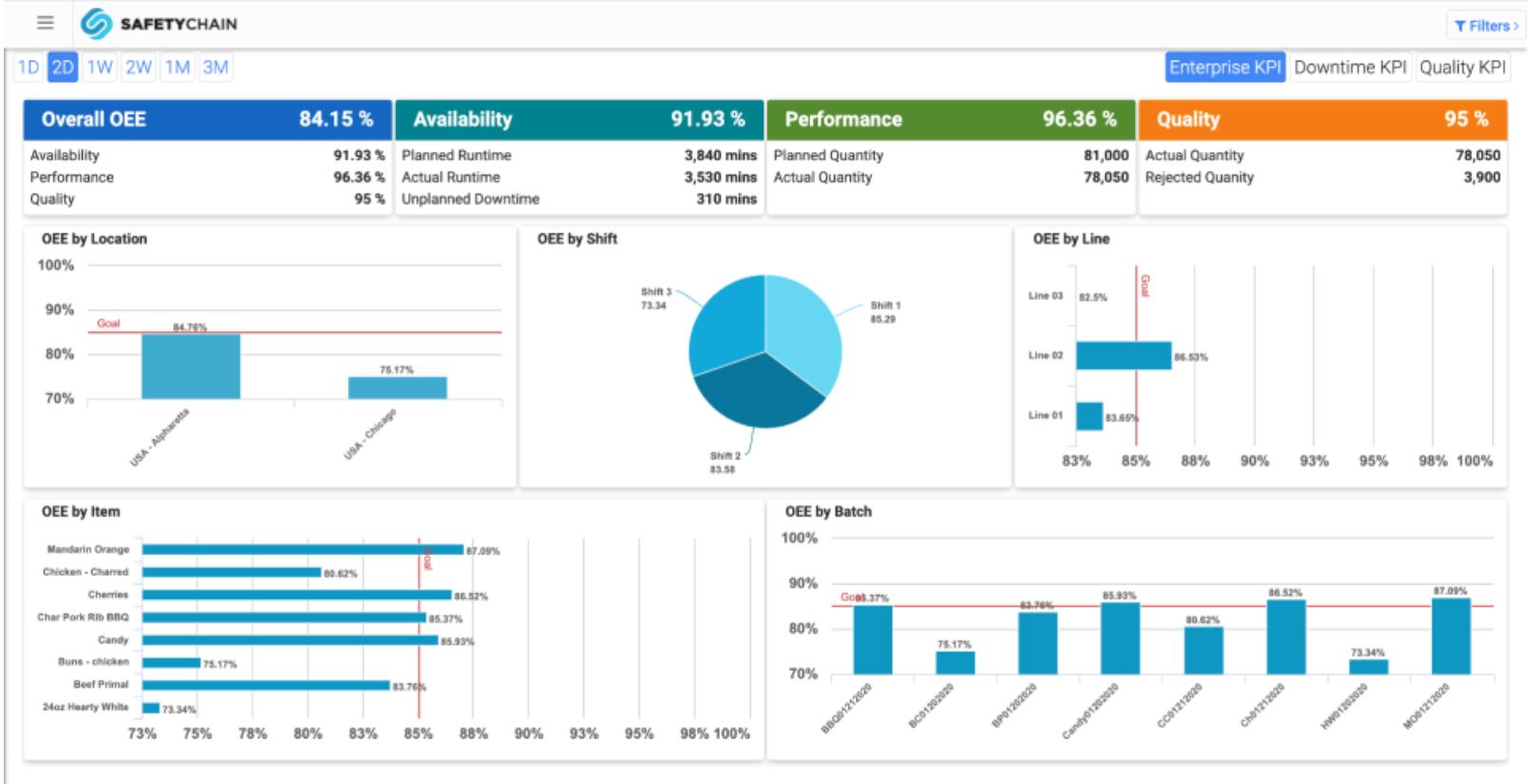 OEE Metrics, Including Availability, Performance, & Quality