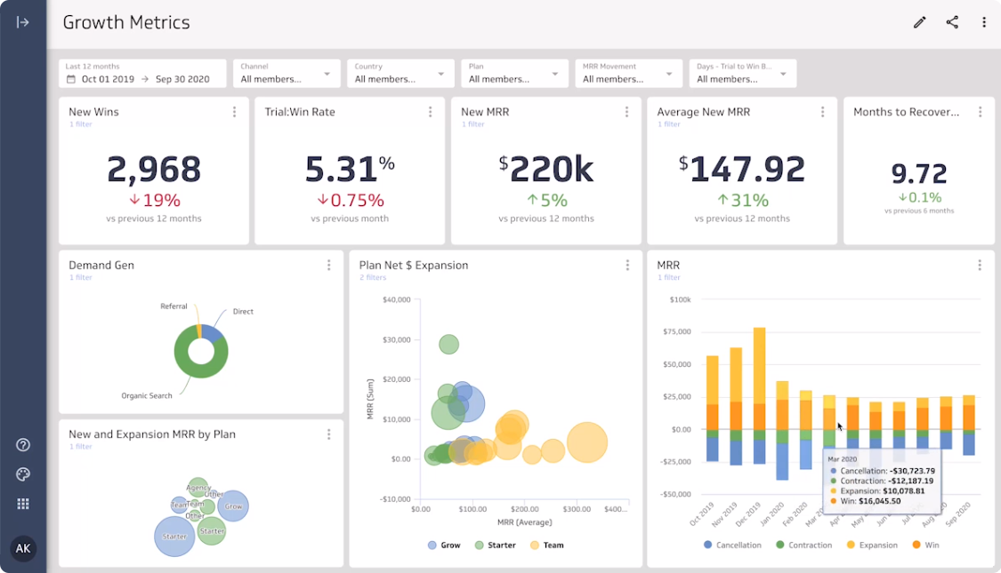 Bring all of your metrics together in a single view