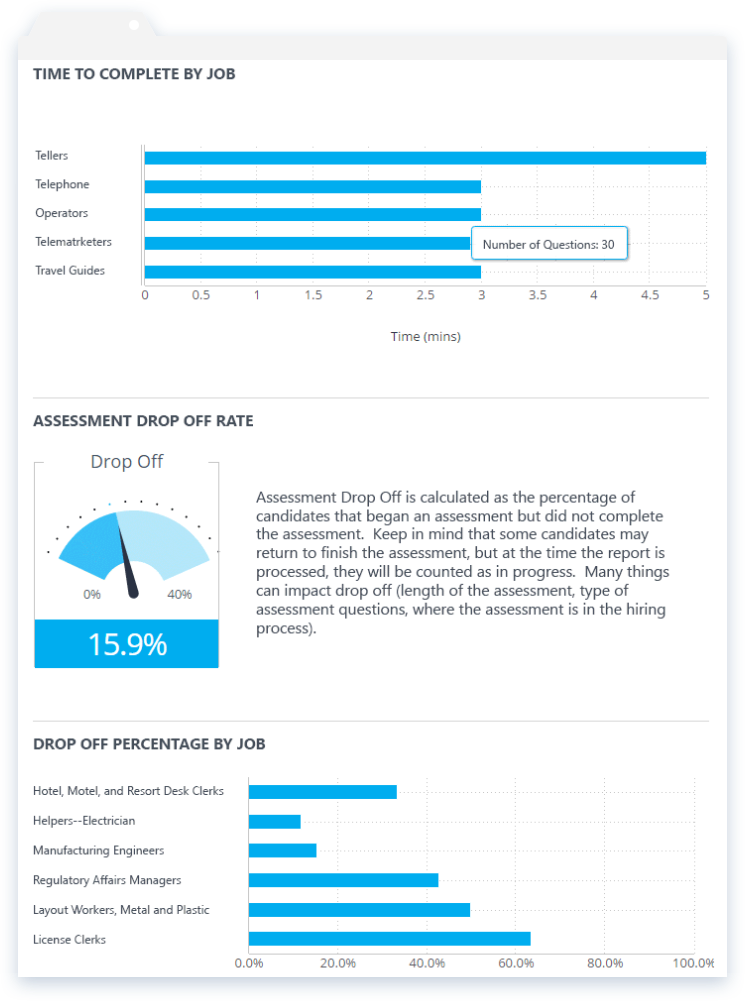 Workforce analytics tracks metrics including time to complete by job, assessment drop off rate, drop off percentage by job, mobile usage etc