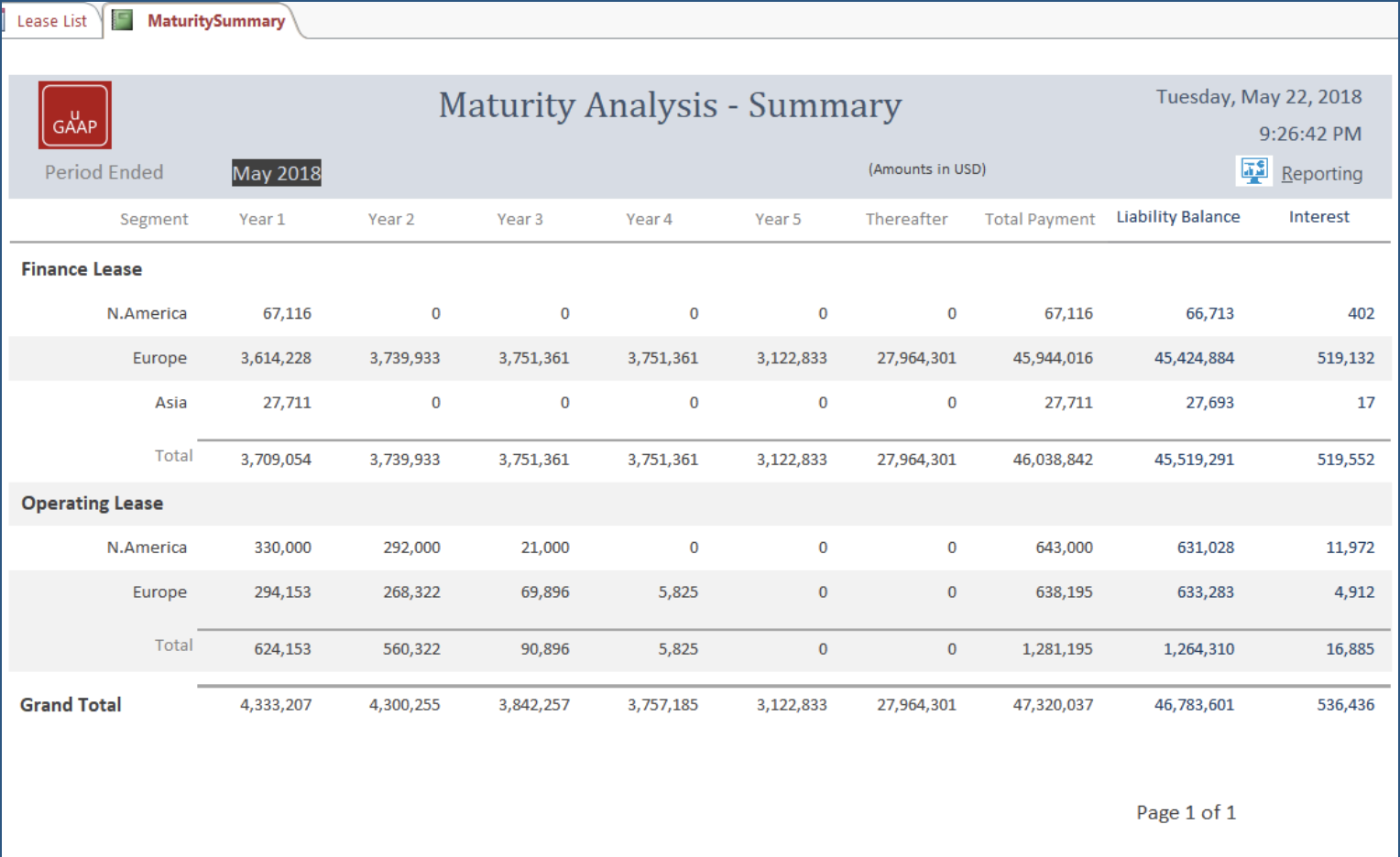 Maturity analysis