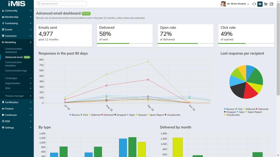 iMIS Software - Marketing Dashboard