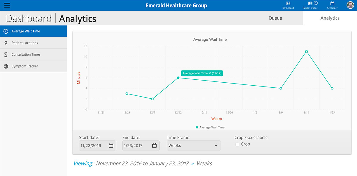Virtual Care Management analytics dashboard