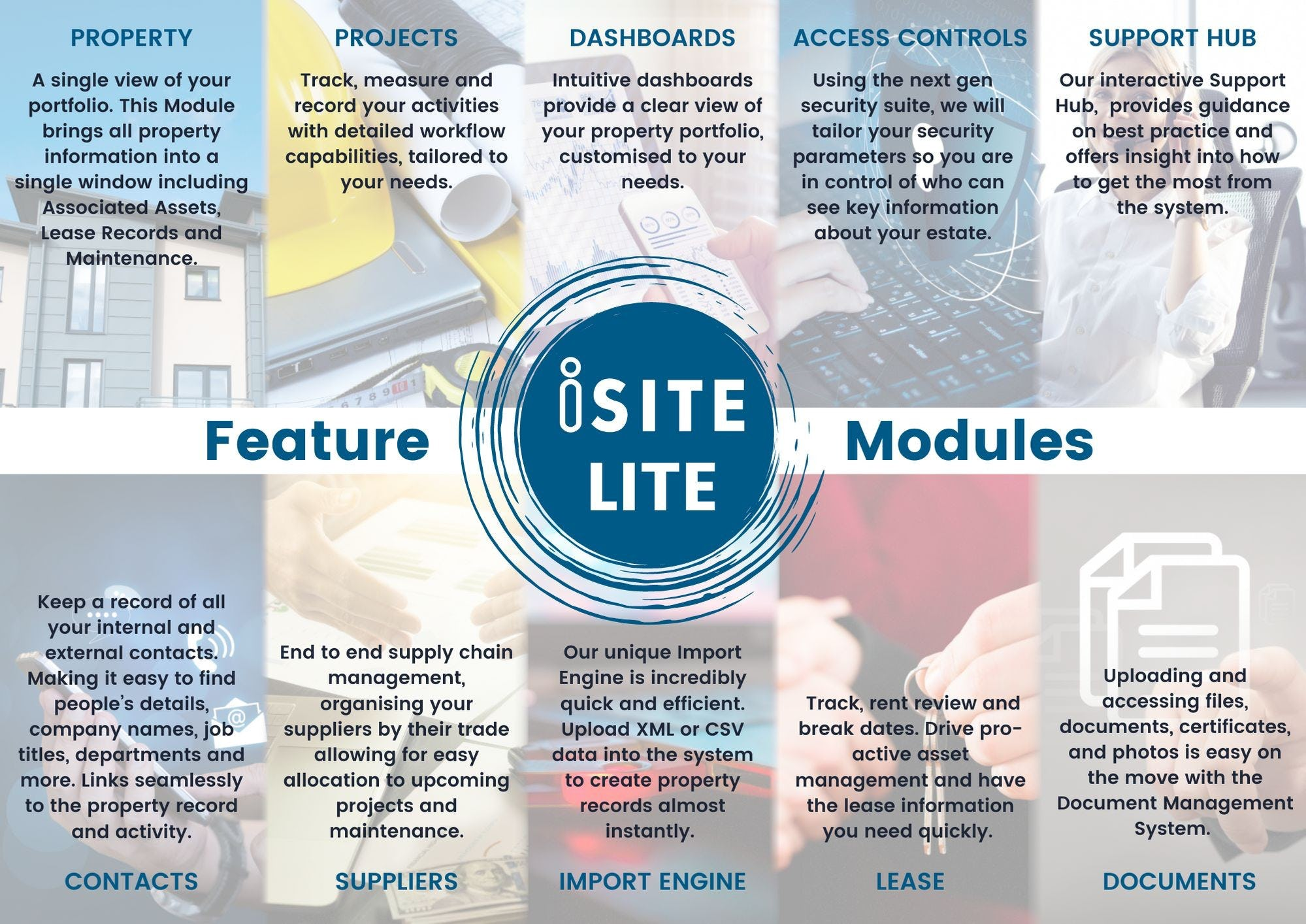 iSite Lite Software - Featured modules of iSite Lite