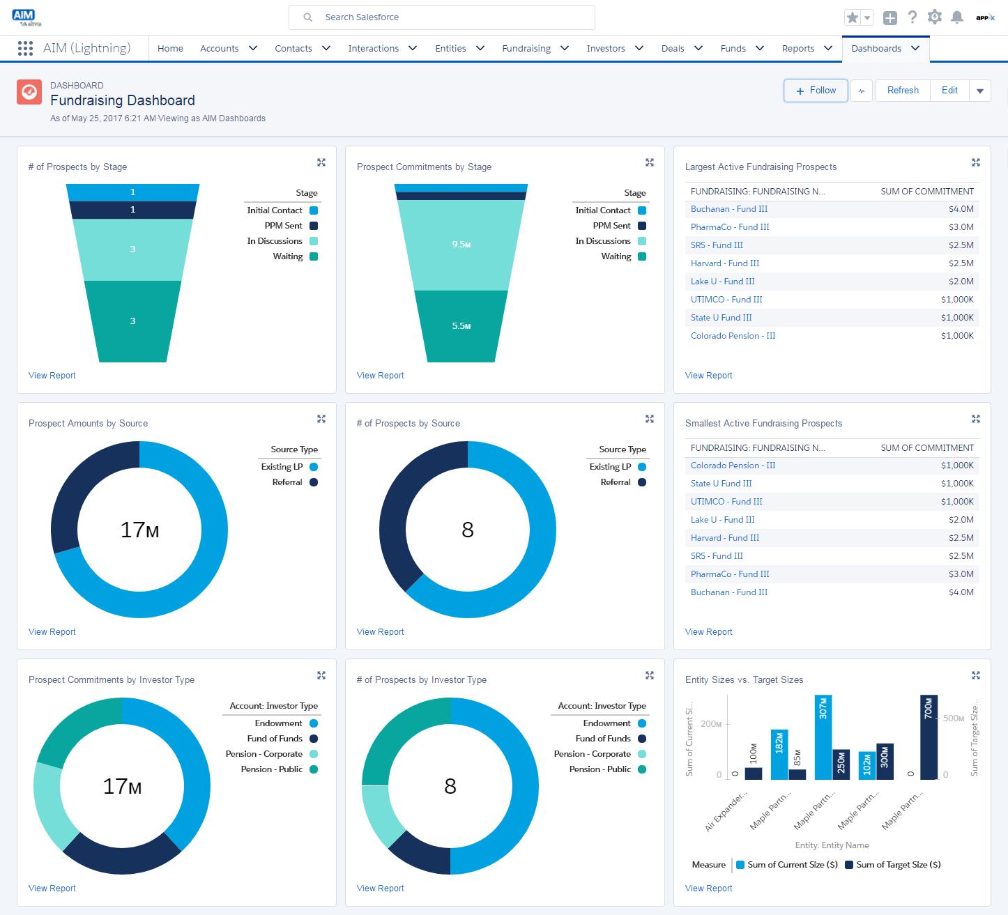 AIM fundraising dashboard screenshot