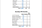 TouchPoint screenshot: TouchPoint generates weekly attendance reports for users to view total numbers and attendance split by event or service