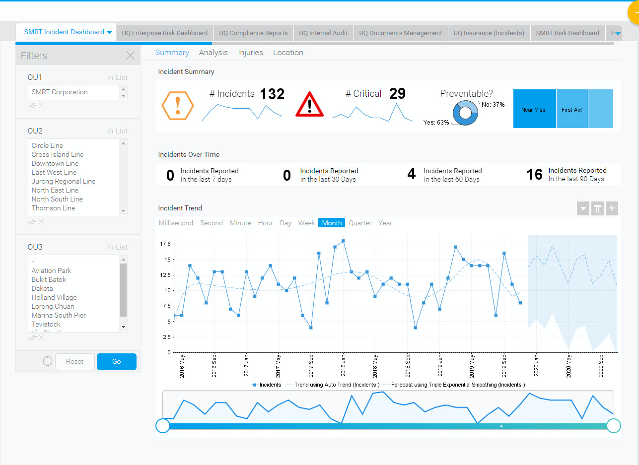 Create rich Business Intelligence (BI) reports and dashboards with intuitive drag and drop tools