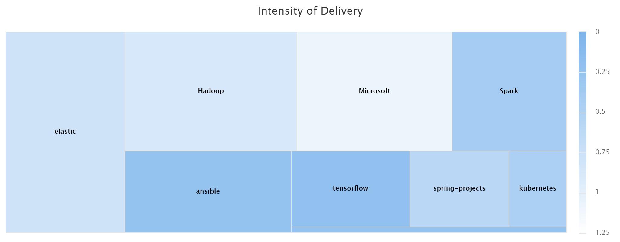 BlueOptima delivery intensity screenshot