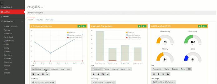 The analytics dashboard presents data visually to provide insight into company, team, and individual performance
